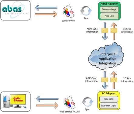 erp-scheme by Infocom